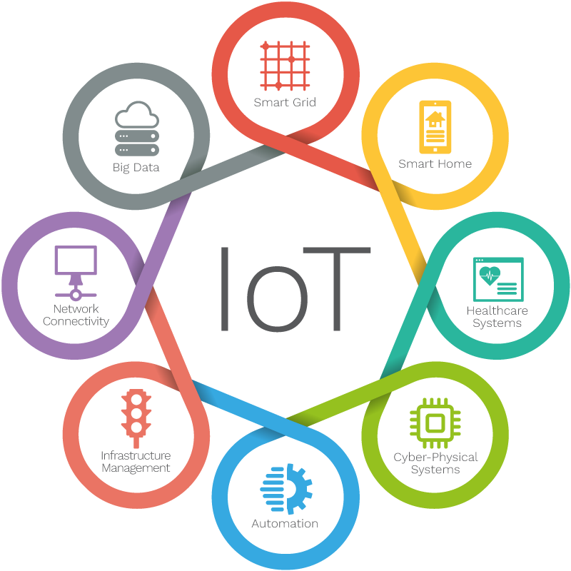 Develop smart and supported IoT