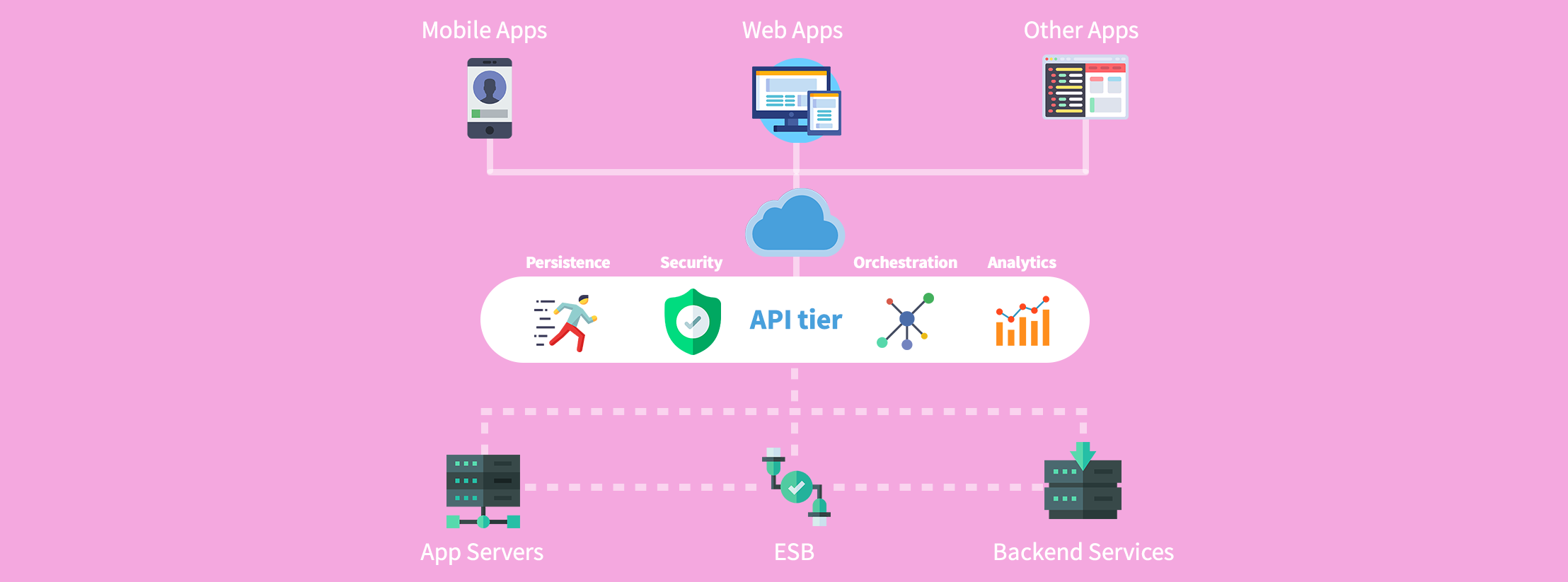 The components of API first application development.