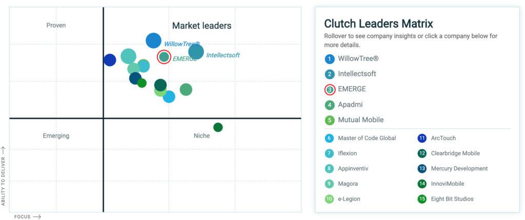Clutch Leader Matrix