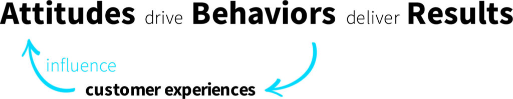 Attitudes drive Behaviors deliver Results