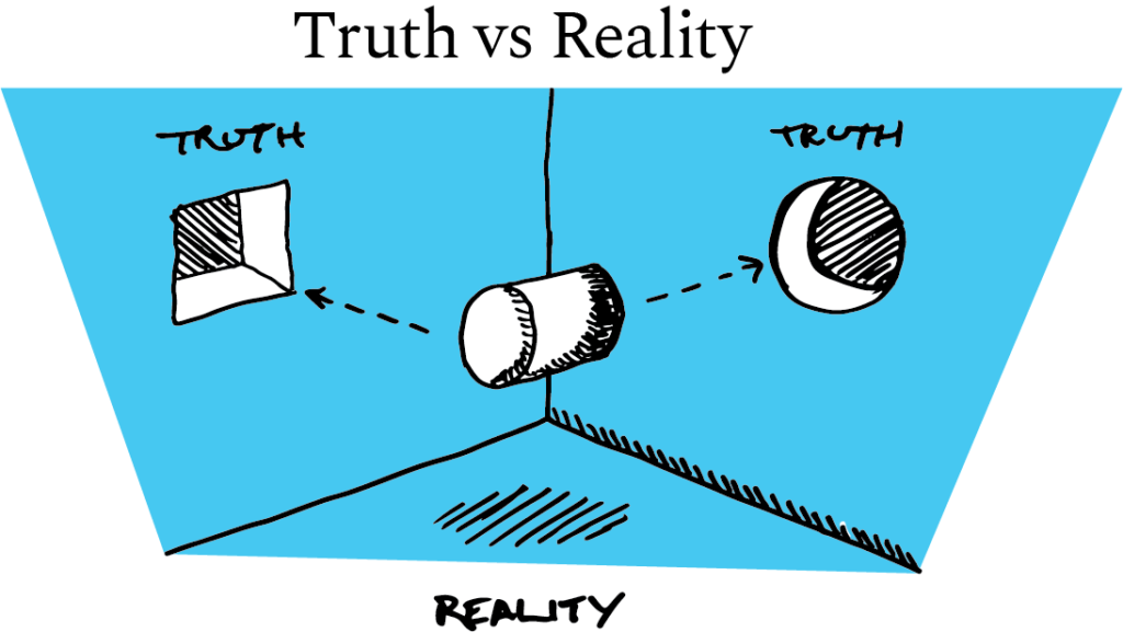 Truth vs. Reality graphic