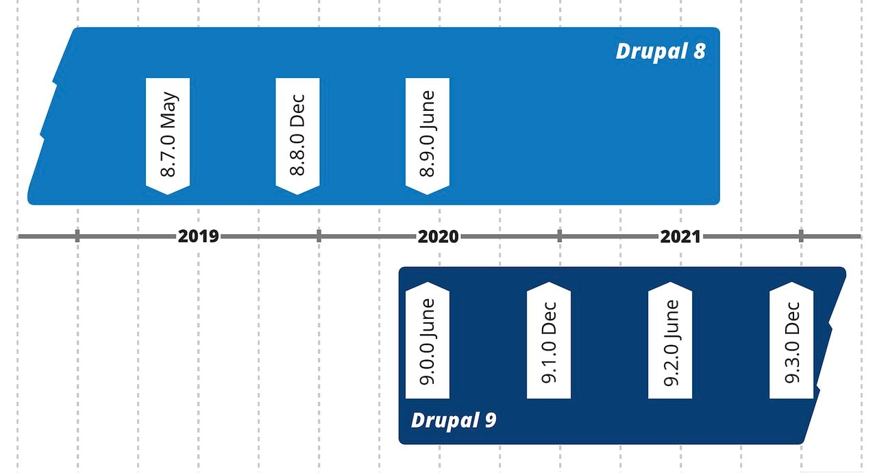 Drupal upgrade schedule