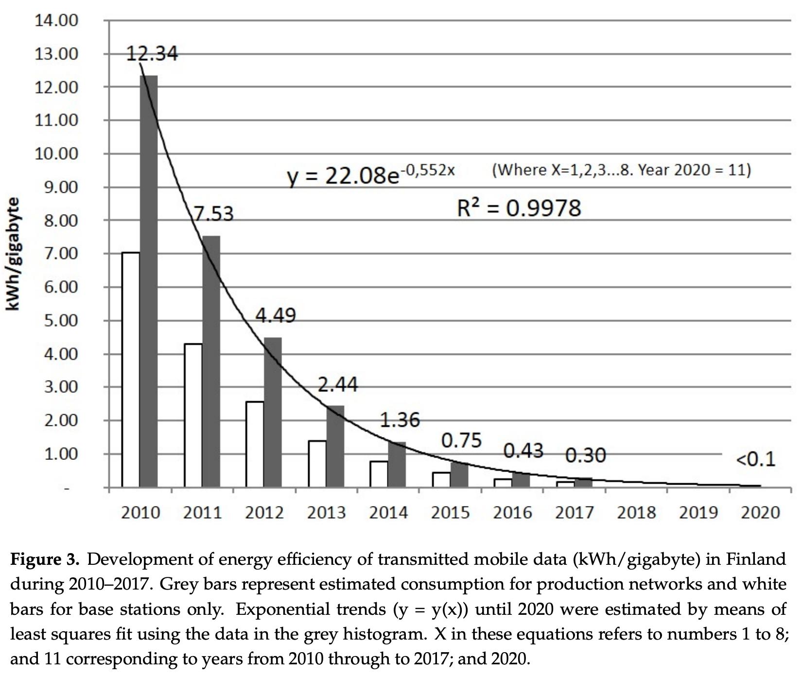 Electricity Intensity decreasing over time. Graph by Pihkola et al.