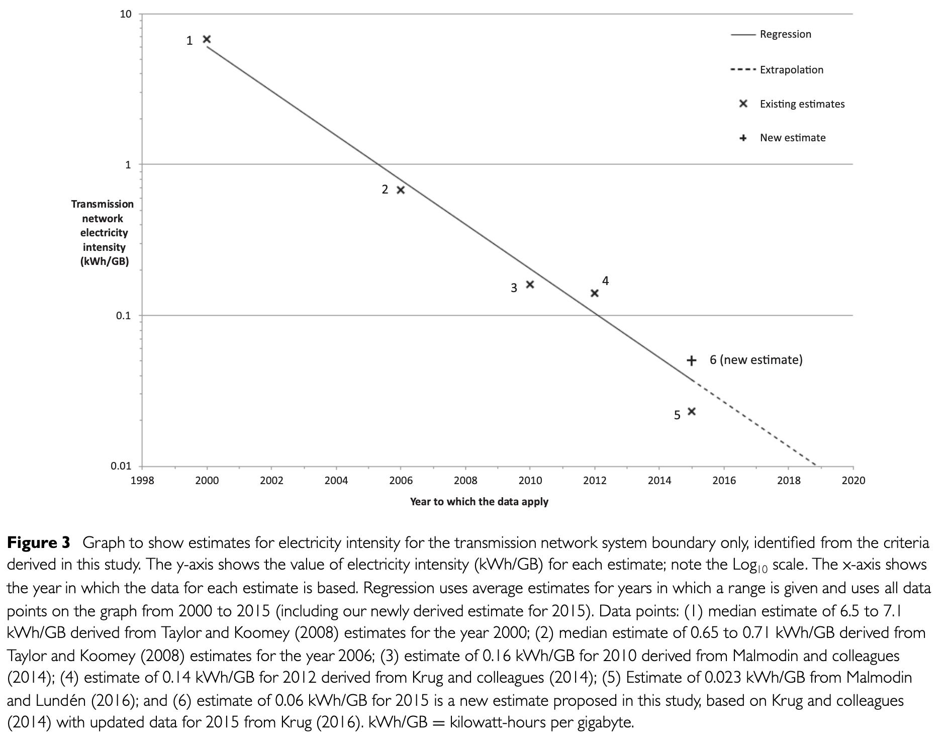Electricity Intensity decreasing over time. Graph by Aslan et al.