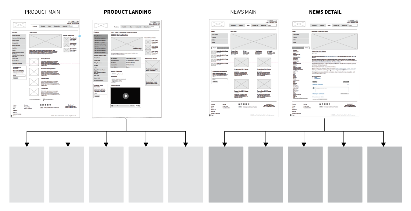 Product design core templates example