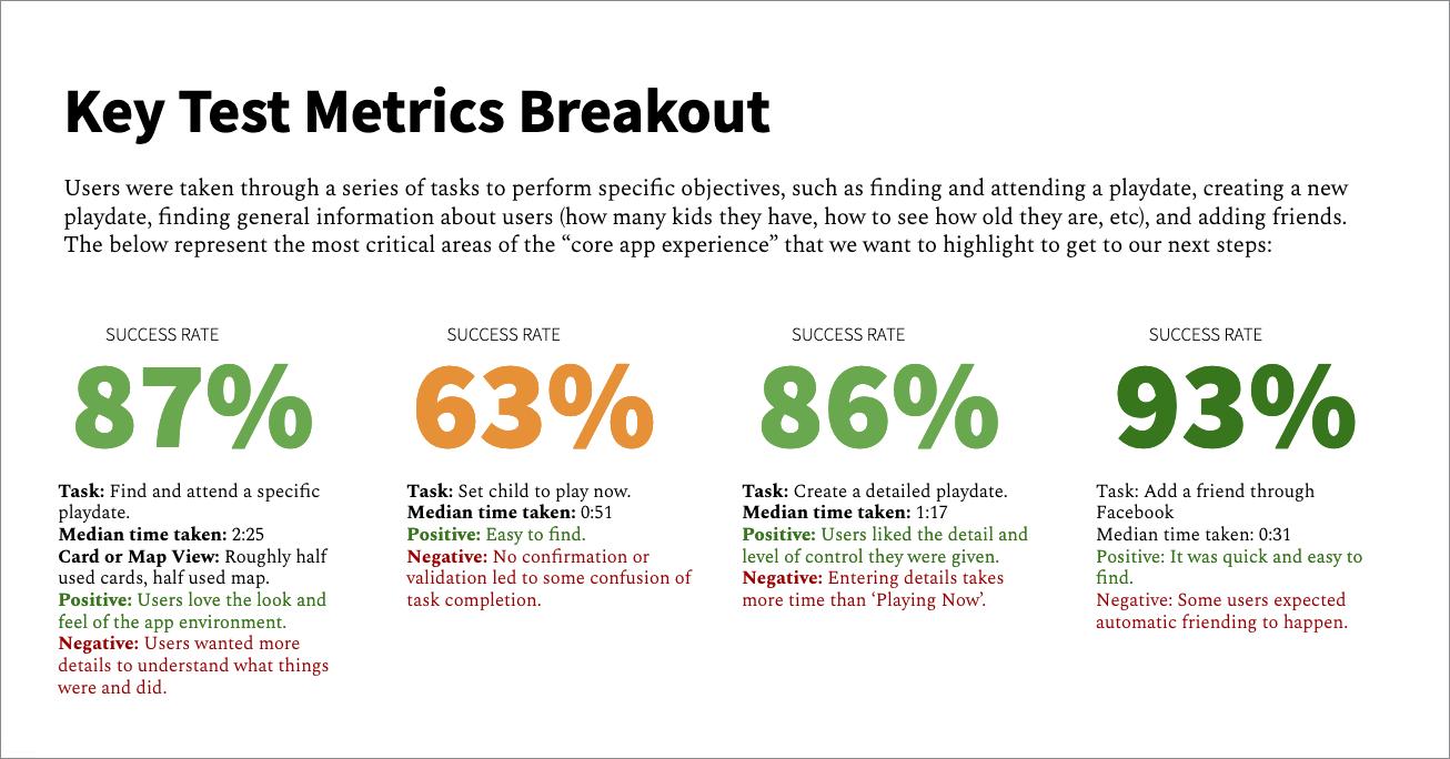 Product design user testing metrics