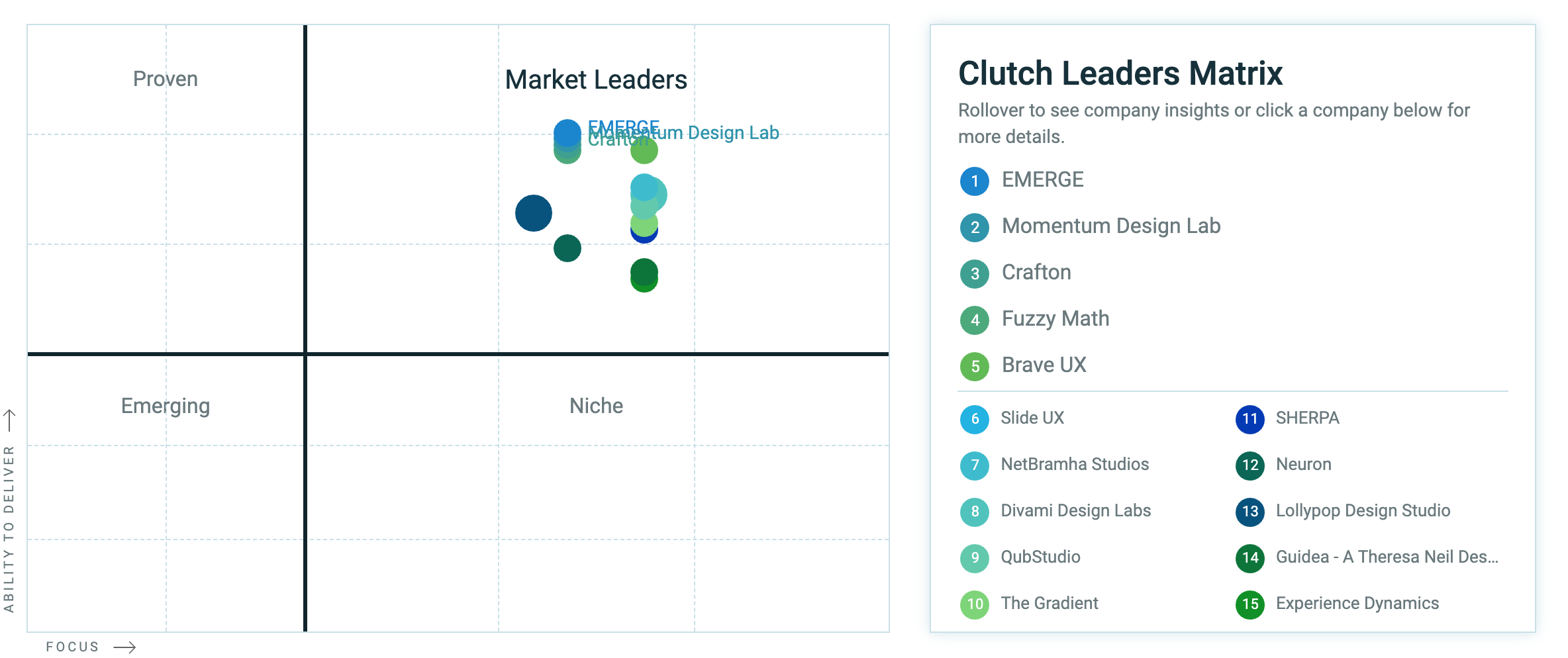 Clutch Leaders Matrix - UX Design