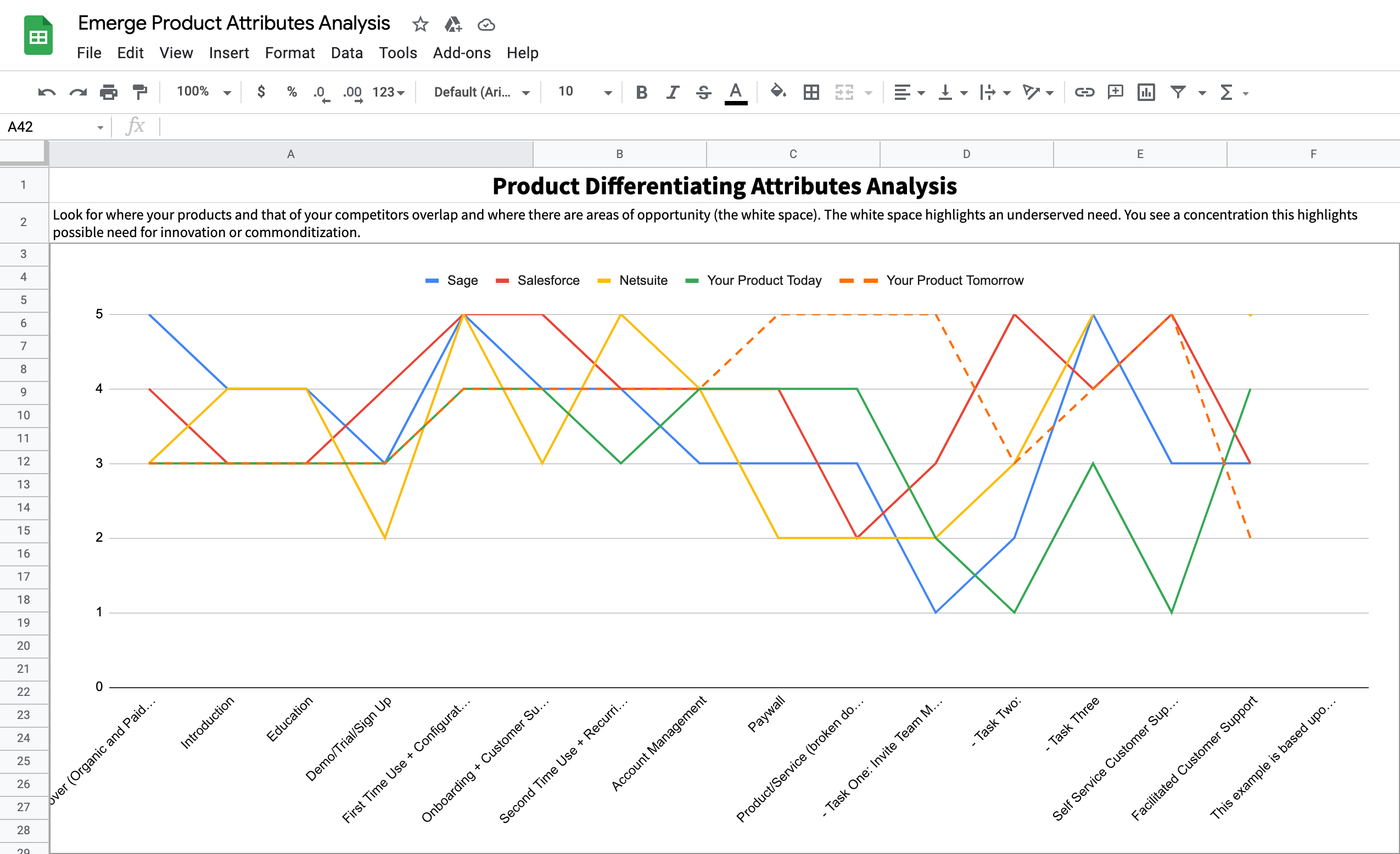 Example Product Differentiating Attributes Analysis