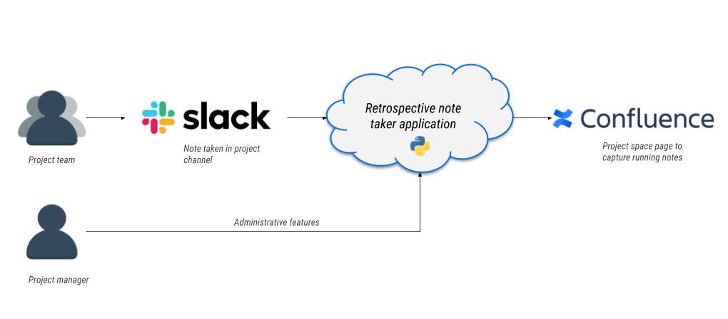 Agile Project Retrospectives: Solutions Architecture